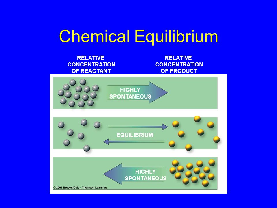 Chemical Equilibrium RELATIVE CONCENTRATION OF REACTANT RELATIVE