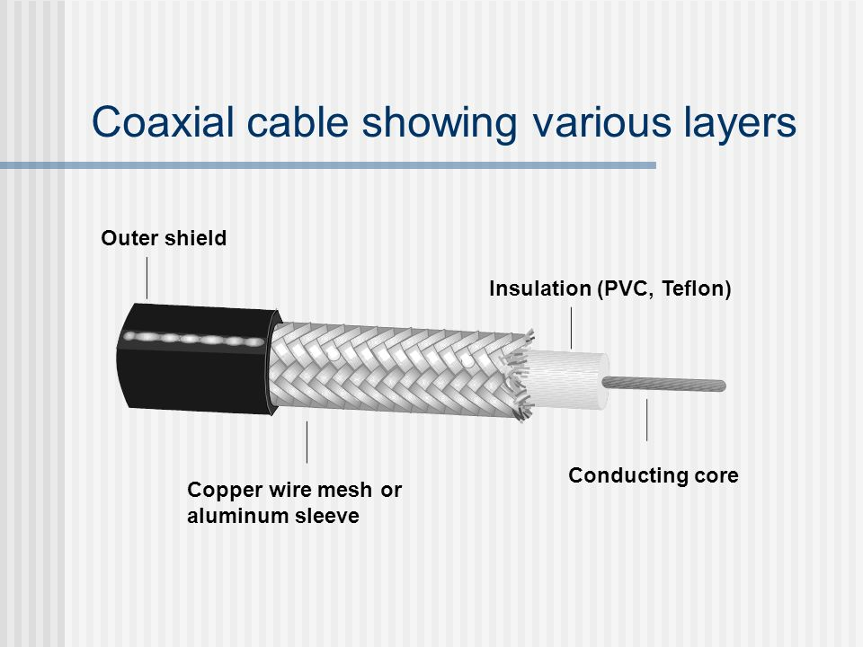 Coaxial cable showing various layers