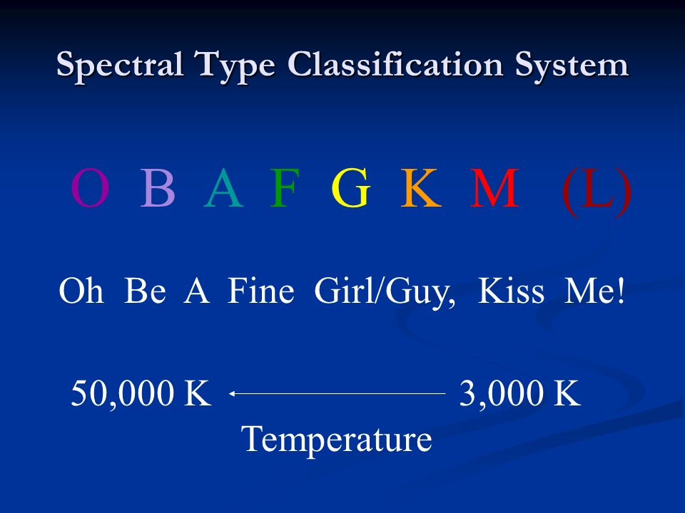 Spectral Type Classification System