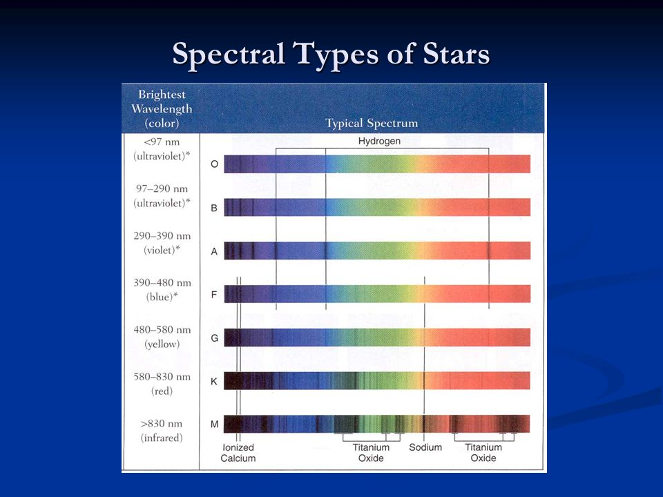Spectral Types of Stars