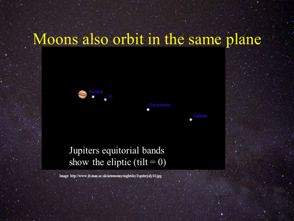 Moons also orbit in the same plane