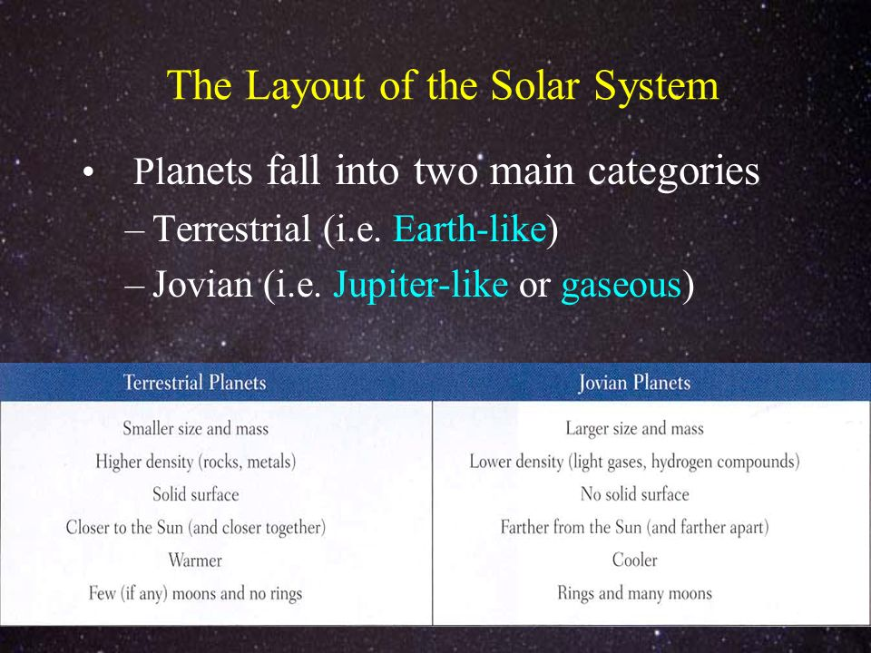 The Layout of the Solar System