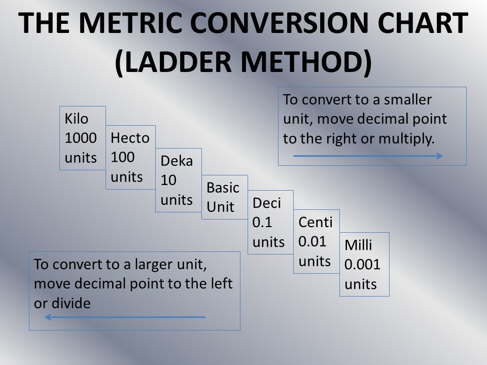 THE METRIC CONVERSION CHART (LADDER METHOD)