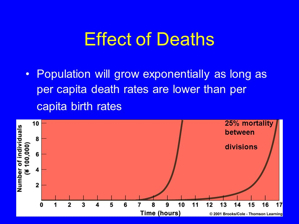 Effect of Deaths Population will grow exponentially as long as per capita death rates are lower than per capita birth rates.