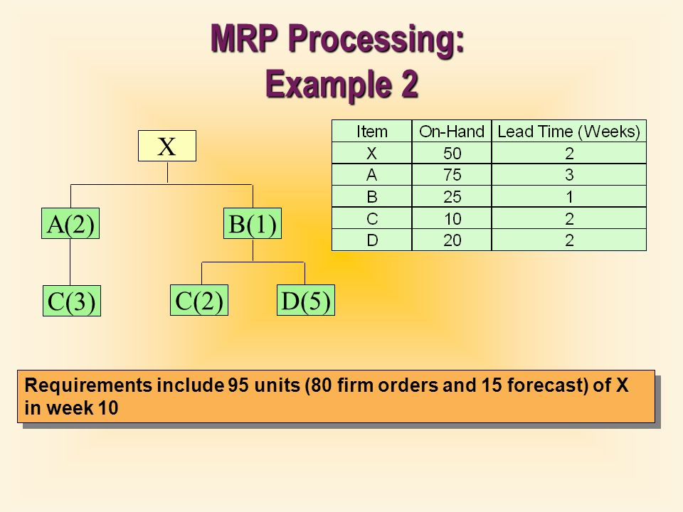 Materials Requirements Planning - ppt video online download