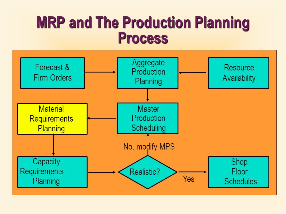 Materials Requirements Planning Ppt Video Online Download
