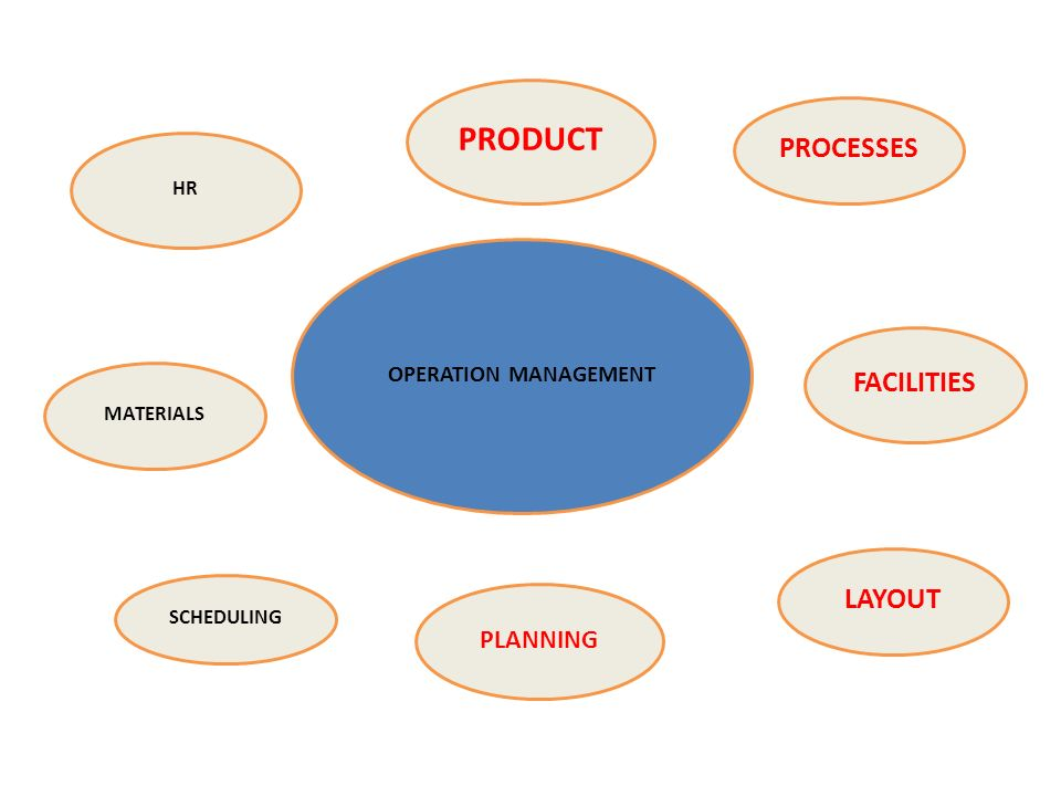 operation management and layout