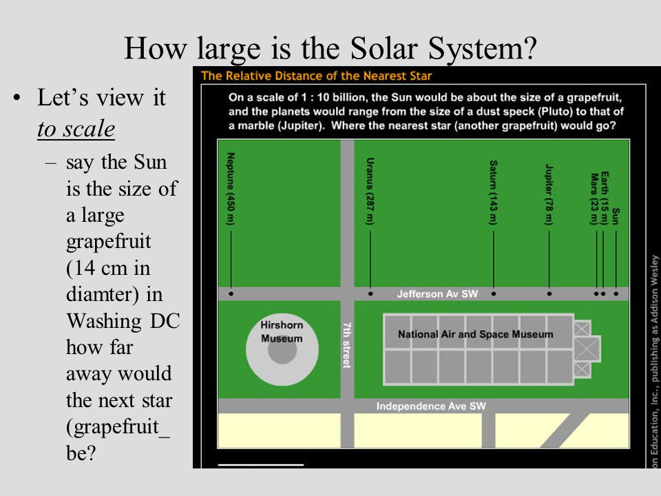 How large is the Solar System