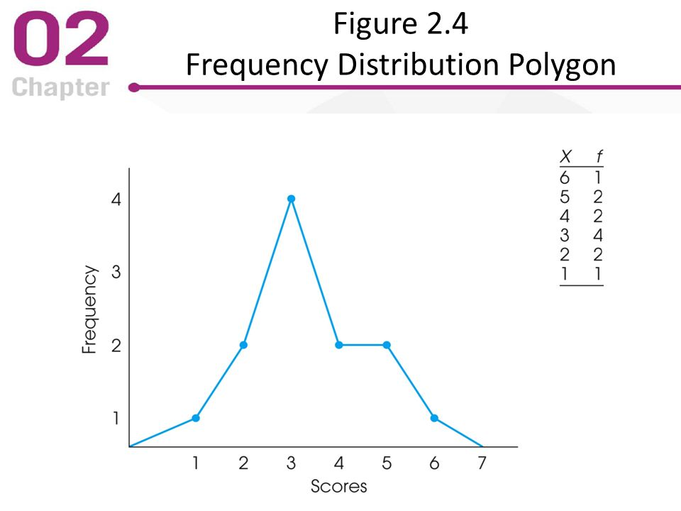 frequency polygons The frequency polygon is a polygon - a closed two-dimensional figure of straight line segments - joining the mid points of the top of the bars of a histogram the first point is on the x-axis (y = 0) and is placed in the middle of the interval which precedes the first bar of the histogram.
