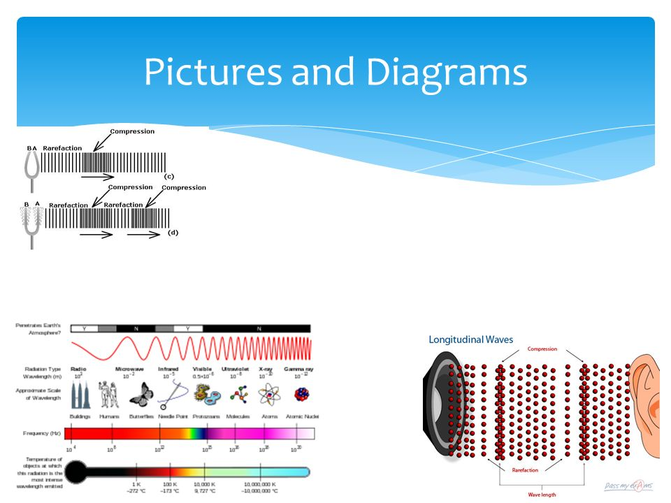 Pictures and Diagrams
