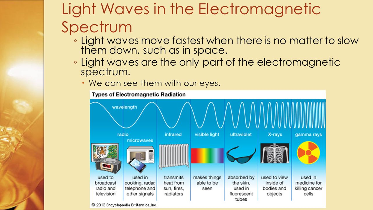 Light Waves in the Electromagnetic Spectrum