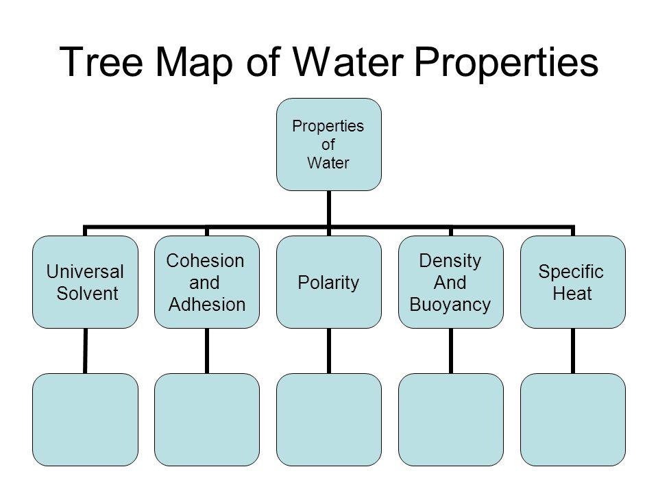 Tree Map of Water Properties