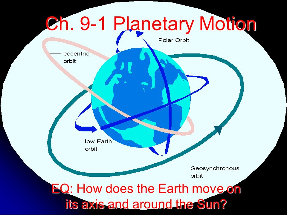 EQ: How does the Earth move on its axis and around the Sun