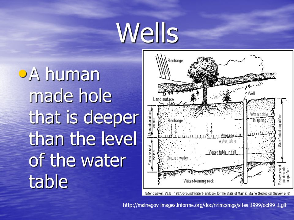 Springs and Wells Movement determined by the slope of the water table