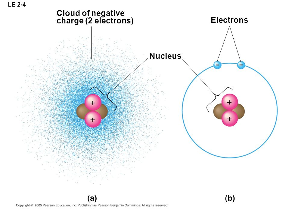 LE 2-4 Cloud of negative charge (2 electrons) Electrons Nucleus