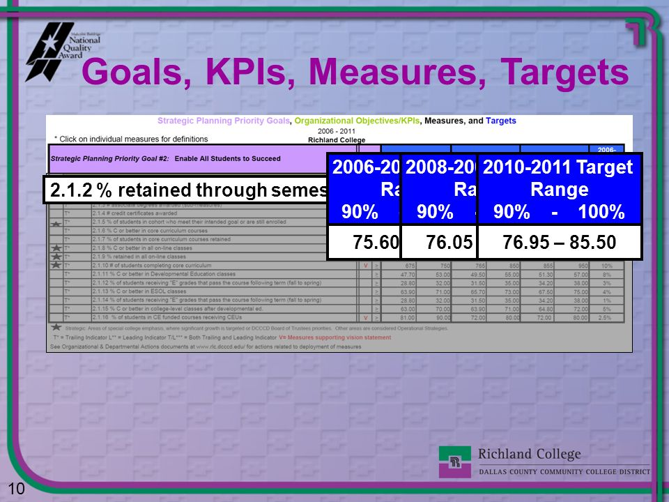 Goals, KPIs, Measures, Targets
