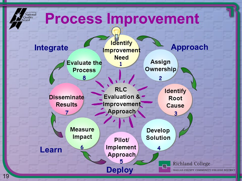 Process Improvement Integrate Approach Learn Deploy Identify