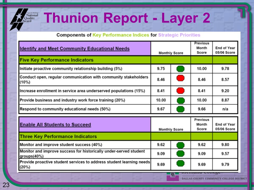 Thunion Report - Layer 2