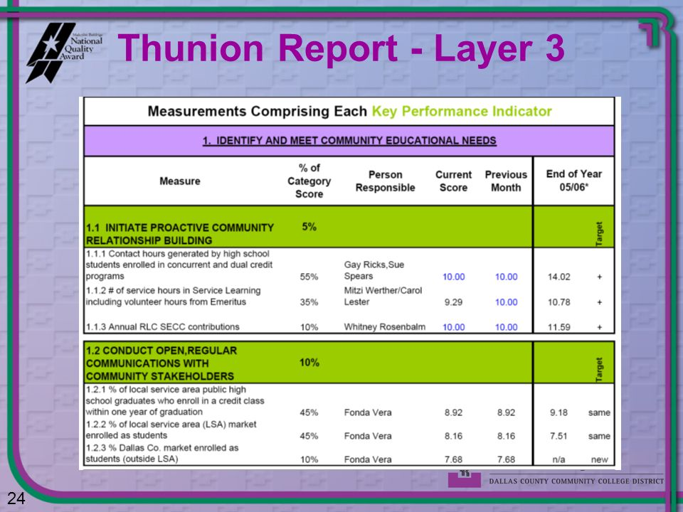 Thunion Report - Layer 3