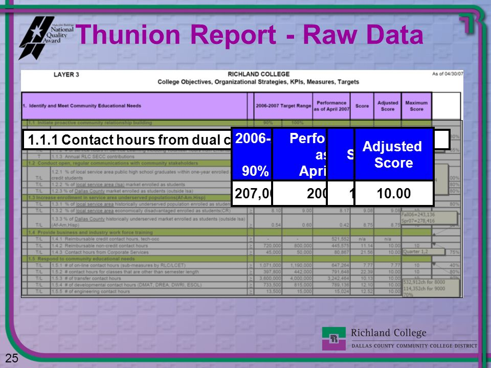 Thunion Report - Raw Data