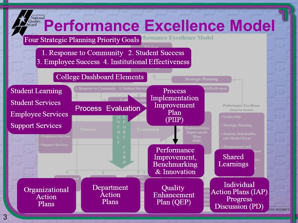Performance Excellence Model