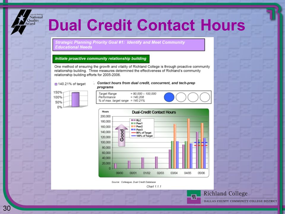 Dual Credit Contact Hours