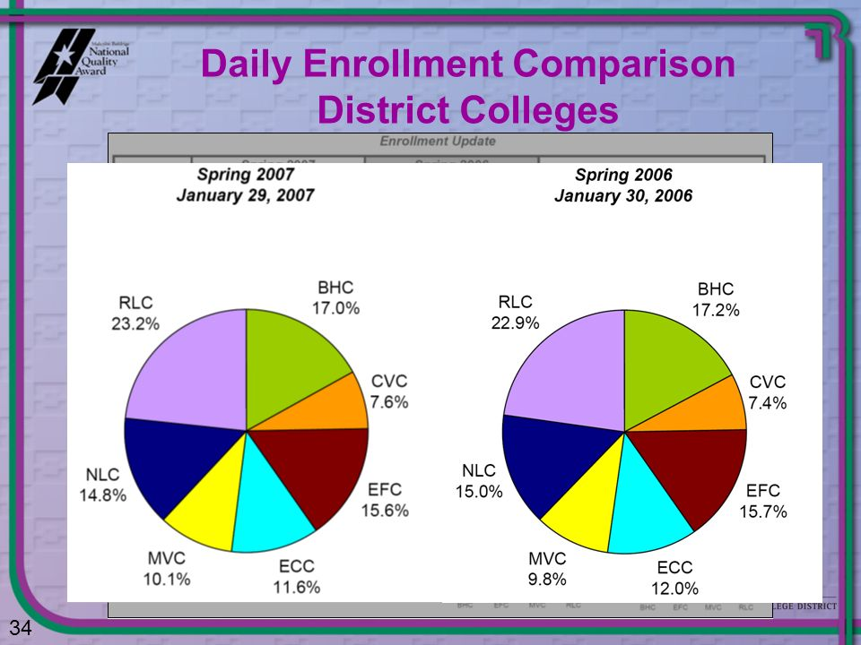 Daily Enrollment Comparison District Colleges