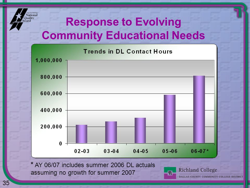 Response to Evolving Community Educational Needs