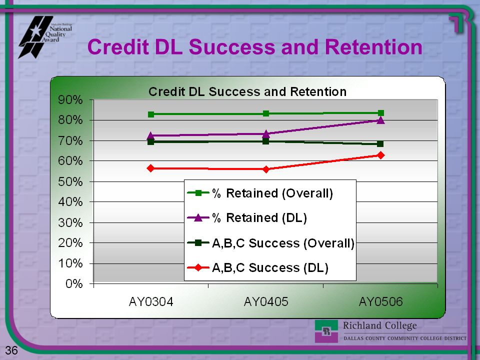 Credit DL Success and Retention