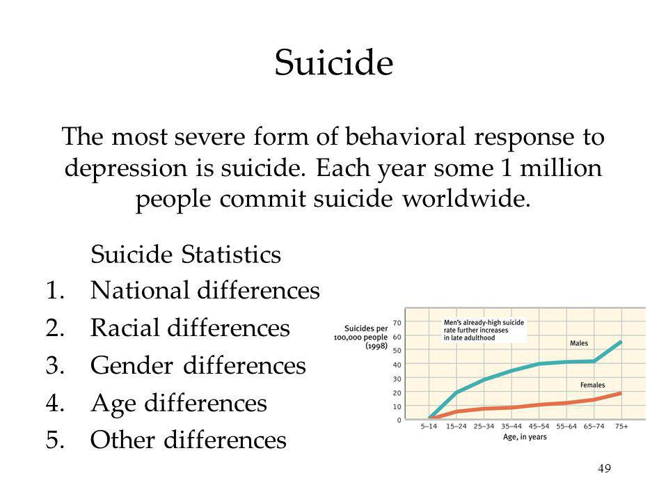 Suicide The most severe form of behavioral response to depression is suicide. Each year some 1 million people commit suicide worldwide.
