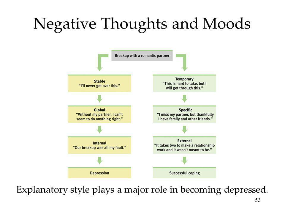 Negative Thoughts and Moods