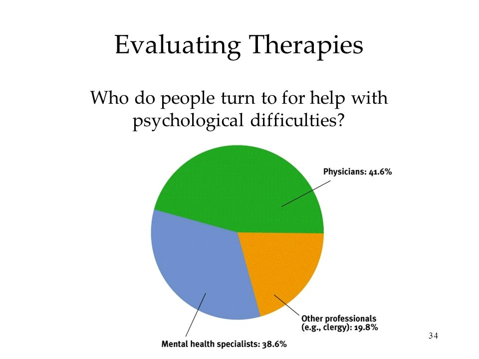 Who do people turn to for help with psychological difficulties