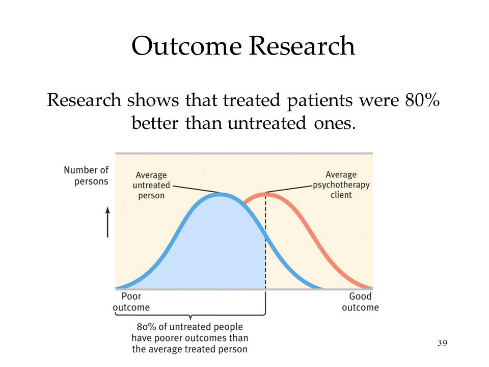 Outcome Research Research shows that treated patients were 80% better than untreated ones.