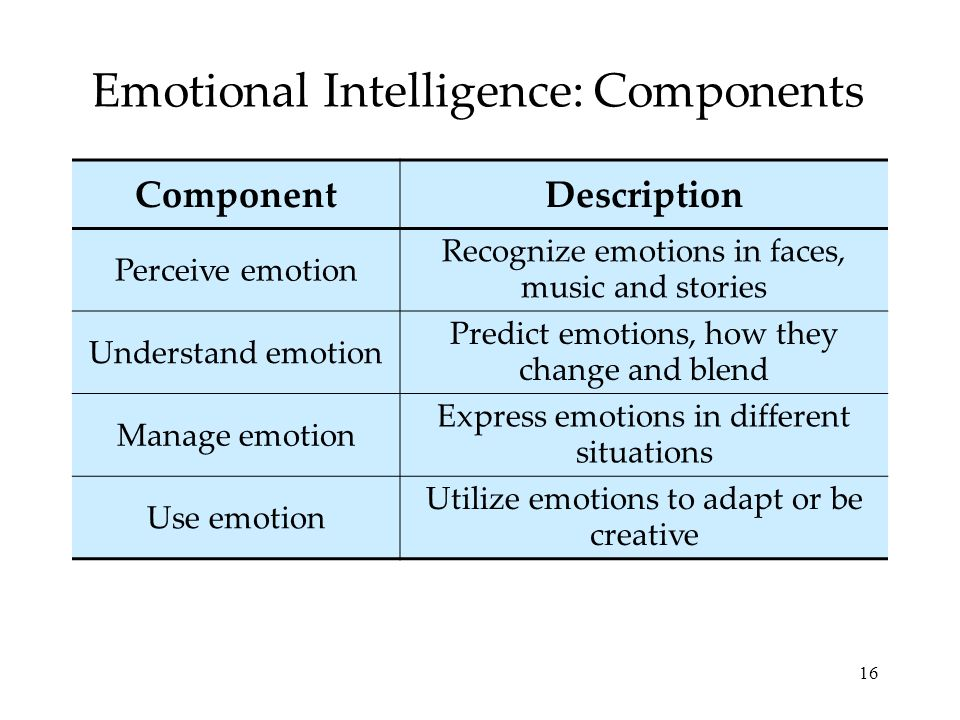 Emotional Intelligence: Components
