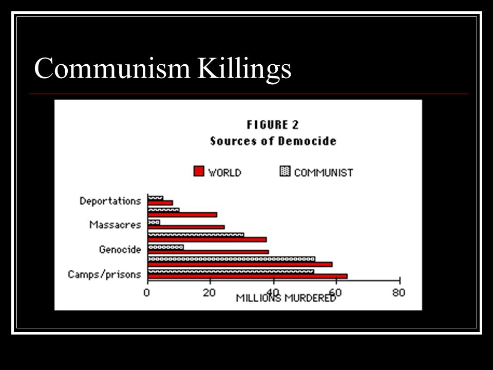 Communism Killings