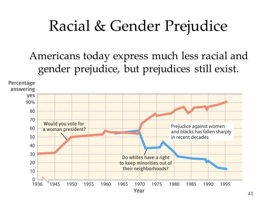Racial & Gender Prejudice