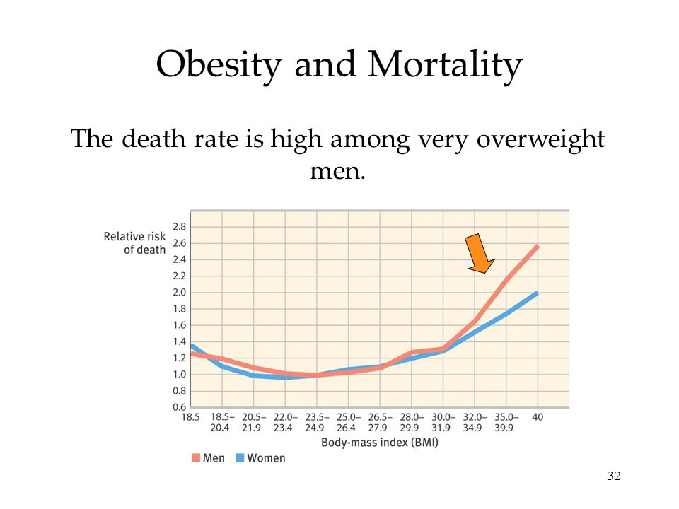The death rate is high among very overweight men.