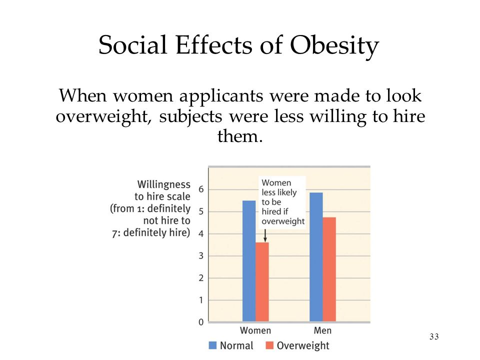 Social Effects of Obesity