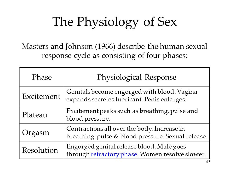 Physiological Response