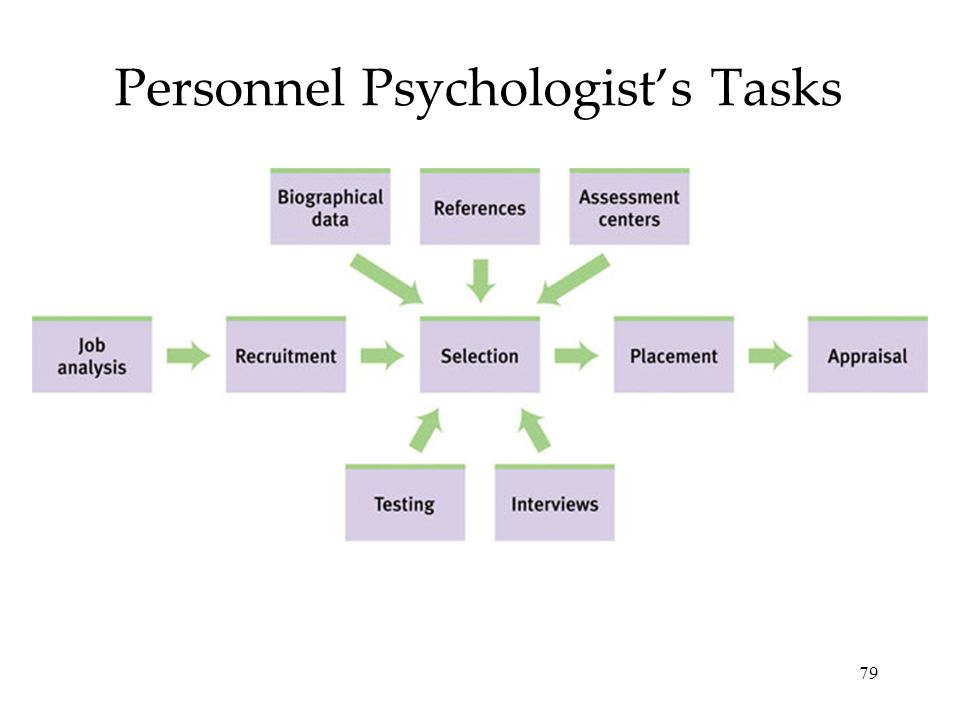 Personnel Psychologist's Tasks