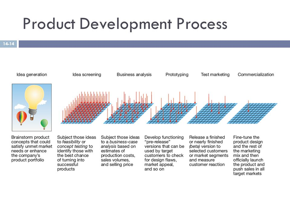 Week 8 9 product and pricing strategies ppt video for New product development consulting