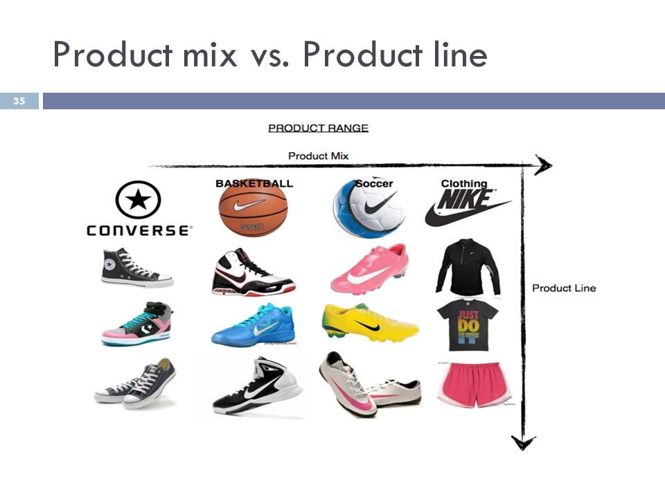 which of the different product mix A diversified product mix can target the maximum number of customers, however, such numbers of product lines requires much attention and focus as each product line targets different groups of consumers and involves individual strategy and management.