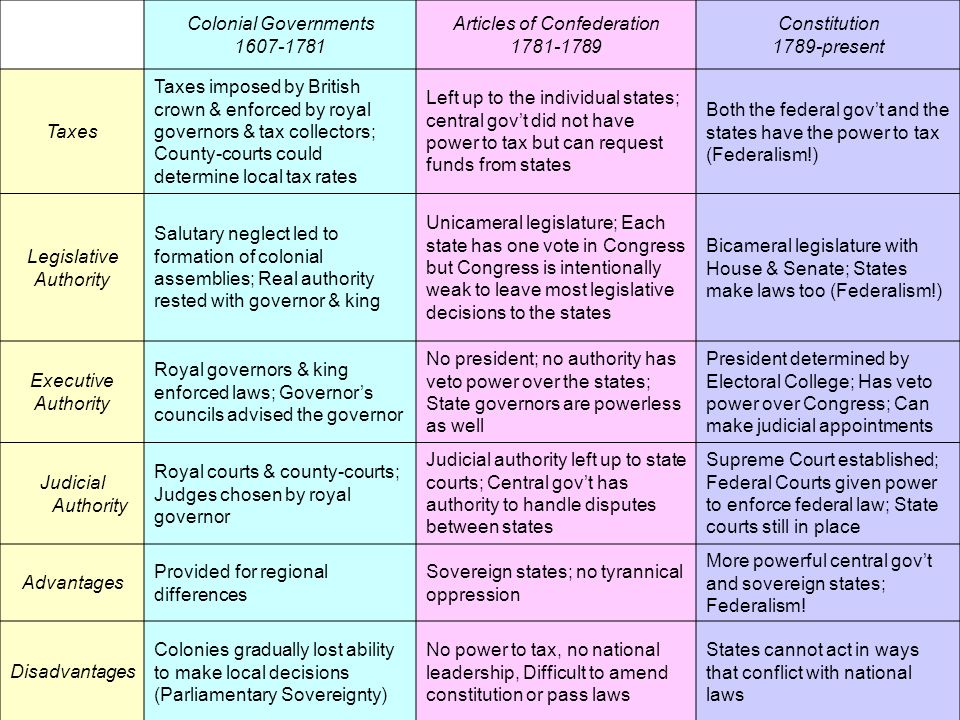 shortcomings of articles of confederation Constitution vs articles of confederation compared to the weaknesses of the articles of confederation and disadvantages of the articles of.