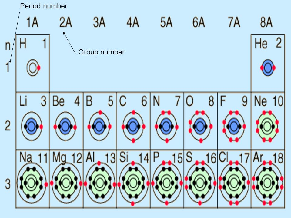 Period number Group number