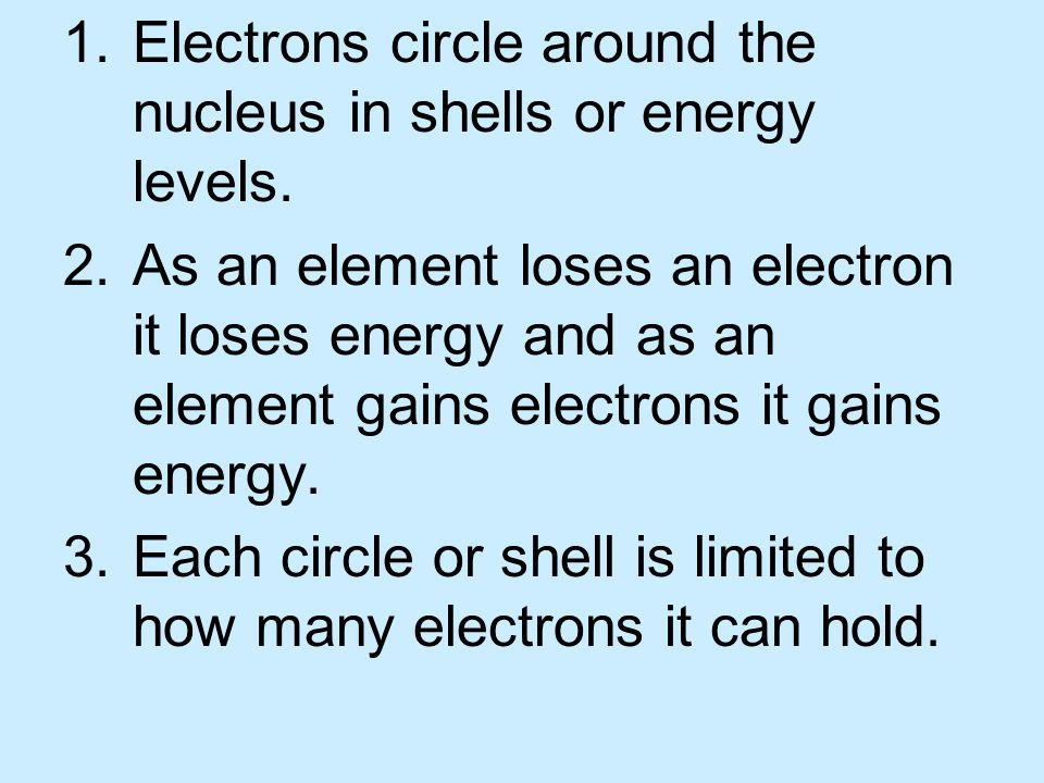 Electrons circle around the nucleus in shells or energy levels.