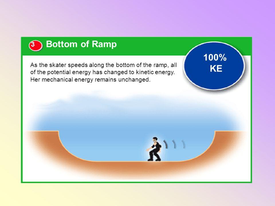 Bottom of Ramp 100% KE. 3.