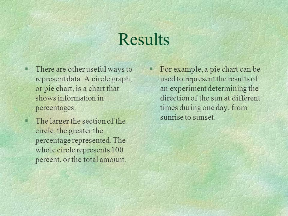 Results There are other useful ways to represent data. A circle graph, or pie chart, is a chart that shows information in percentages.