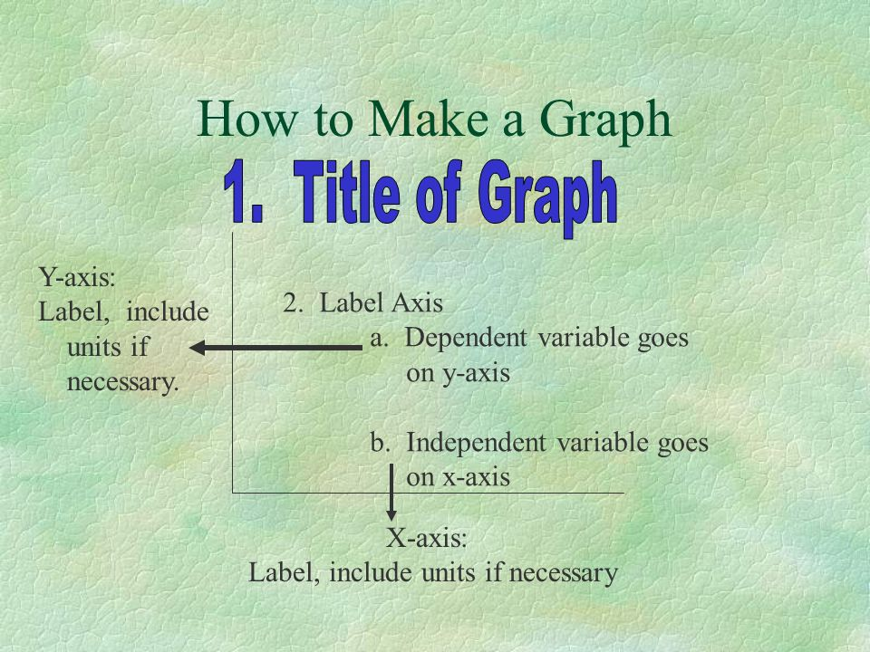 How to Make a Graph 1. Title of Graph Y-axis: Label, include