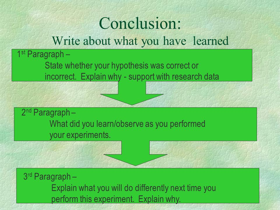 Conclusion: Write about what you have learned