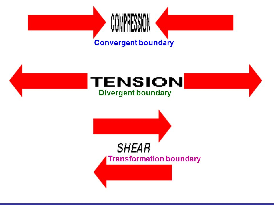 Convergent boundary Divergent boundary Transformation boundary